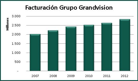 Gráfica Facturación Grupo Grandvision